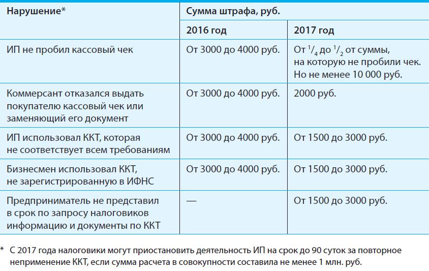 Правила ведения кассы в 2016 для ип